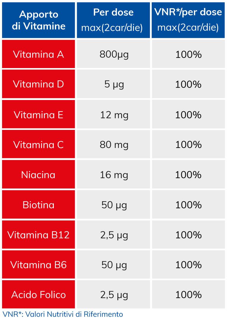 Orsovit vitamine gommose bambini ingredienti